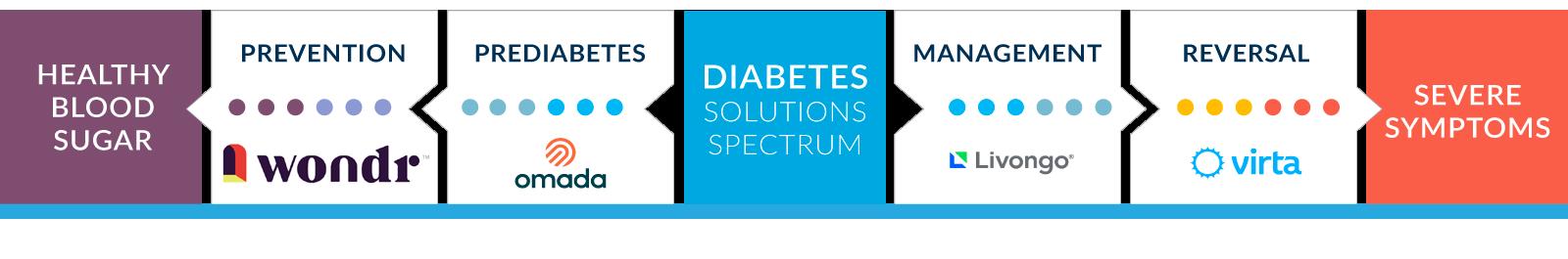 diabetes solutions spectrum